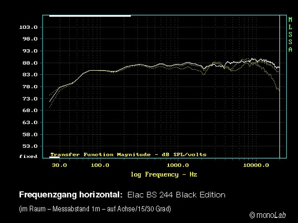 ELAC BS 244 Black Edition - i-fidelity - frequency response horizontal